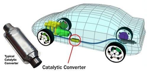 Где находится катализатор в автомобиле