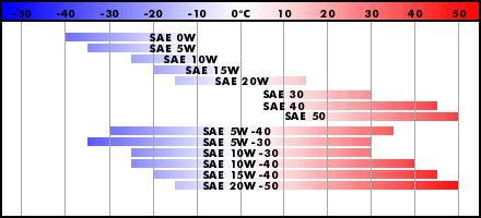 Маркировка масел согласно классификации SAE