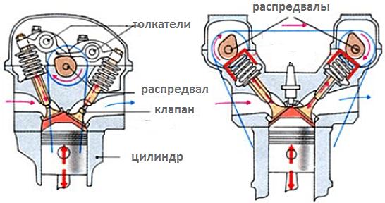 SOHC и DOHC двигатели