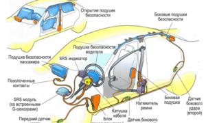 SRS: что это такое в машине?