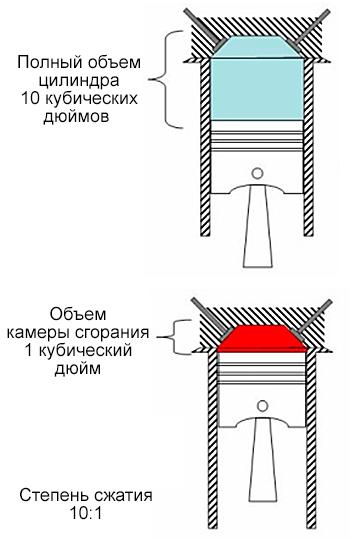 степень сжатия