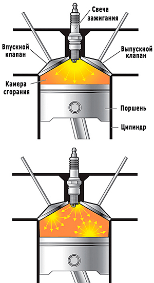 нормальное сгорание смеси и детонация