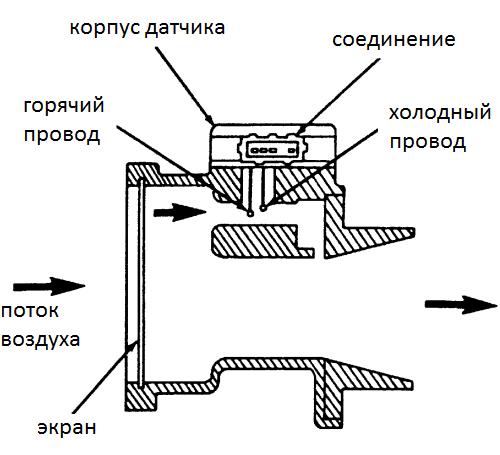 Внутренне устройство ДМРВ