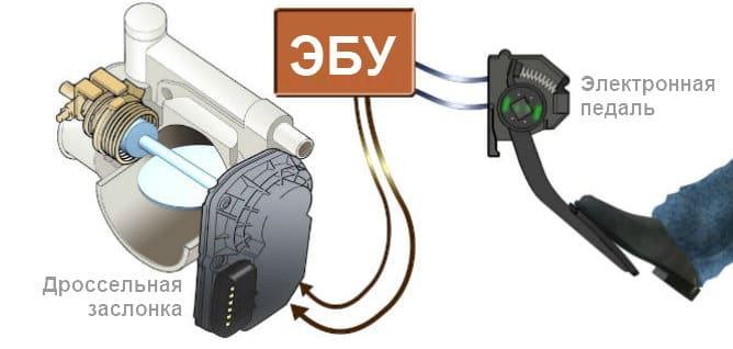 принцип работы электронной педали газа