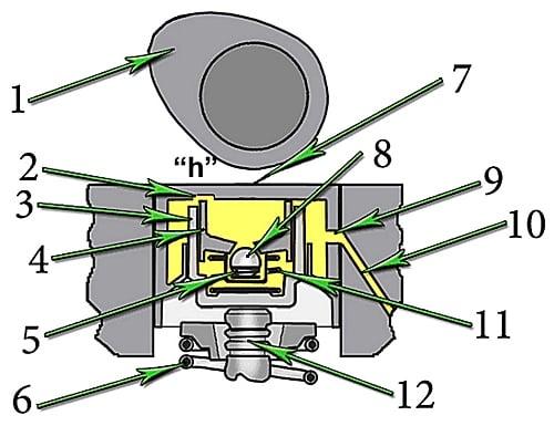 Внутреннее устройство гидрокомпенсатора