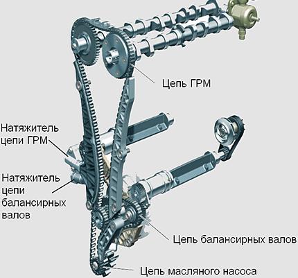 устройство цепного привода ГРМ