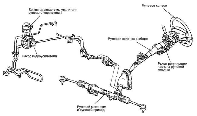 Рулевая рейка с гидроусилителем руля