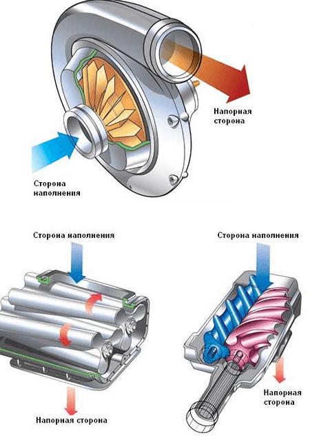 центробежный, роторный и винтовой компрессор