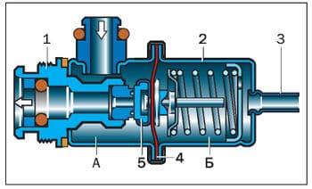 внутреннее устройство регулятора давления топлива