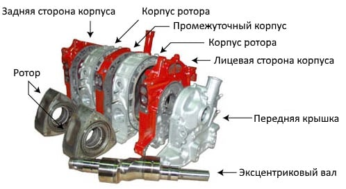Устройство роторного двигателя