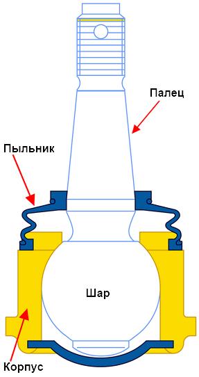 устройство шаровой опоры