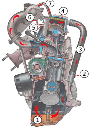 системы вентиляции картера двигателя ВАЗ 2111