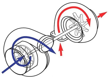 принцип работы турбины