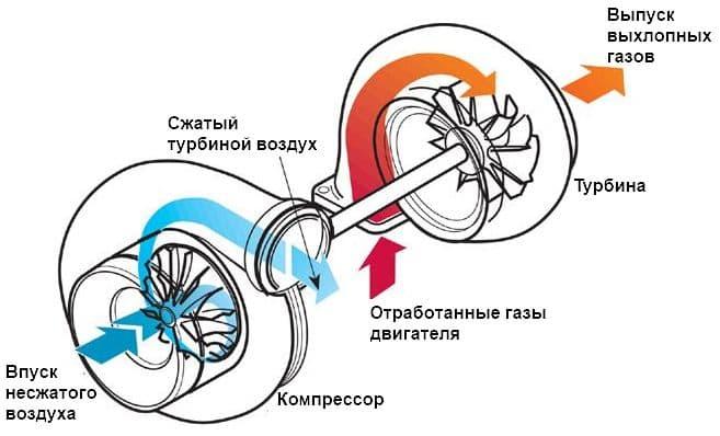 принцип работы турбокомпрессора и турбины