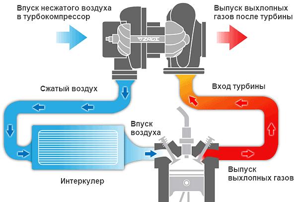 принцип работы турбированного двигателя