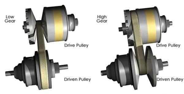 схема работы вариаторной коробки передач