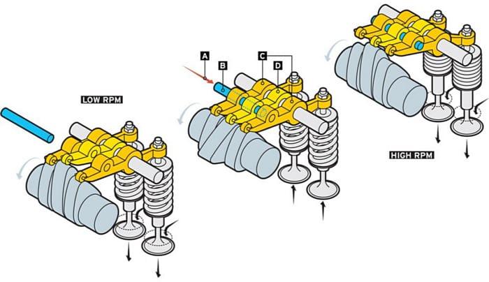 как работает VTEC