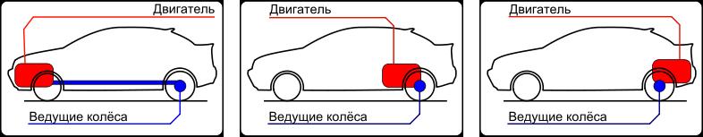 Переднемоторная, среднемоторная (перед ведущими колесами) и заднемоторная компоновка